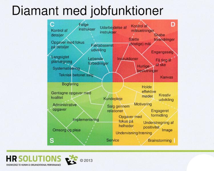 DISC diamant med jobfunktioner