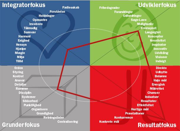 Fokus profilen er et af mange værktøjer der beskriver grunlæggende funktioner i ethvert team